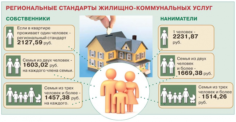 оплата жилья и коммунальных услуг жилищные субсидии