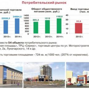Рыбинск: положительная динамика