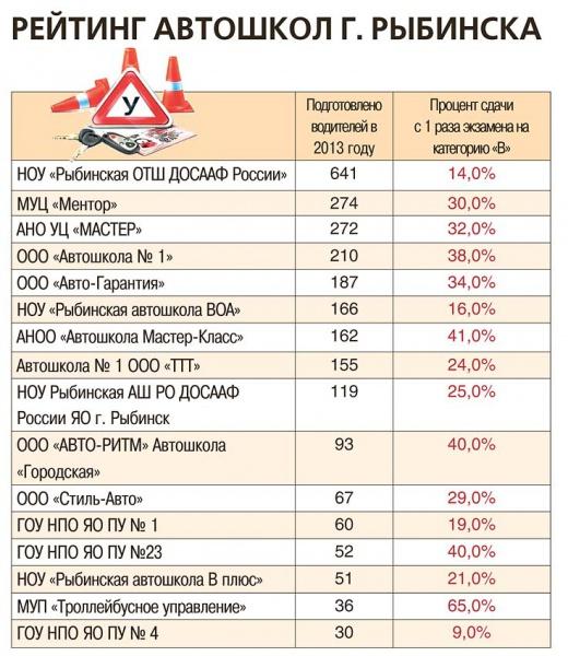 Автошкола мастер класс рыбинск отзывы 2015