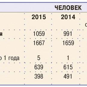 Рыбинск с января по июнь
