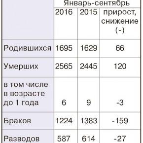 Рыбинск в цифрах с января по сентябрь