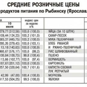 Где выгоднее покупать овощи в Рыбинске?